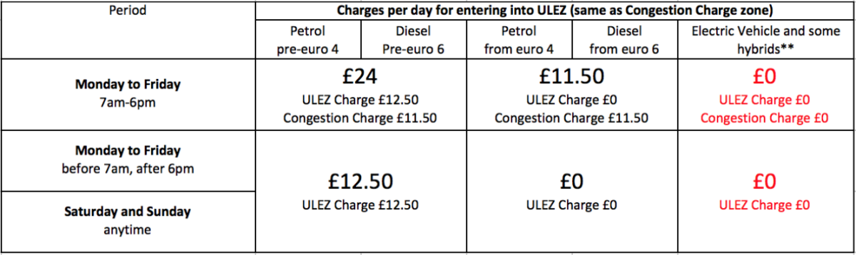 Table showing ULEZ congestion charge amounts for different vehicles in London