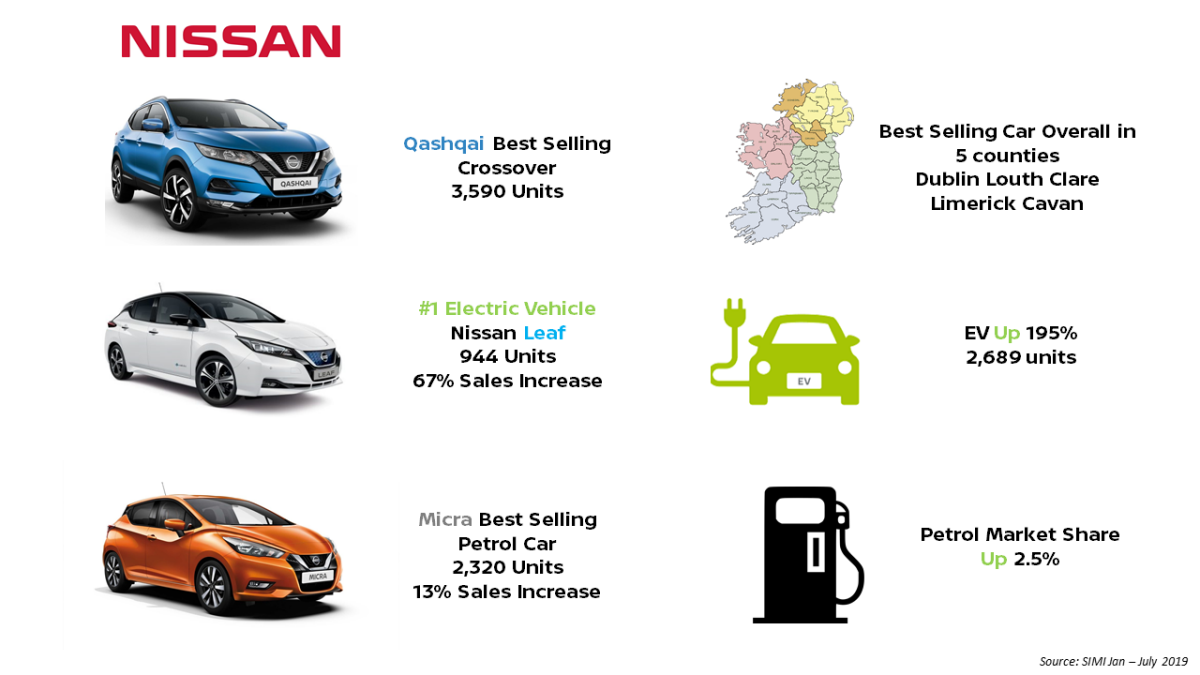 Nissan 3 best sellers