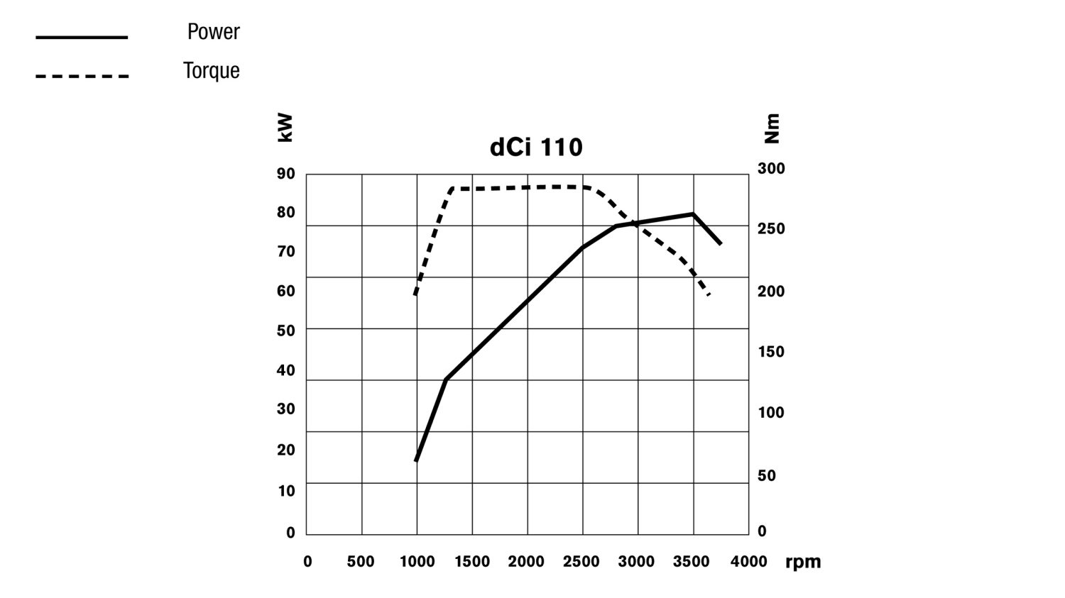Nissan NV400 - dCi 110 engine performances