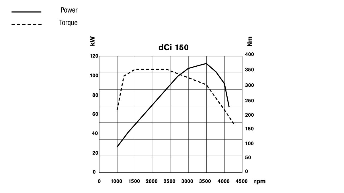 Nissan NV400 - dCi 105 engine performances