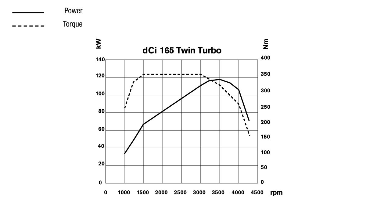 Nissan NV400 - dCi 165 twin turbo engine performances