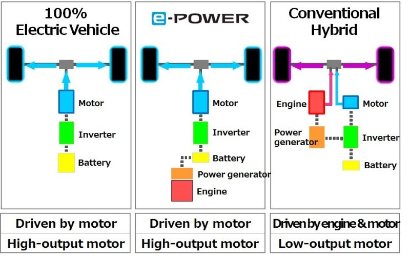 Nissan Introduces New Electric-Motor Drivetrain: e-POWER
